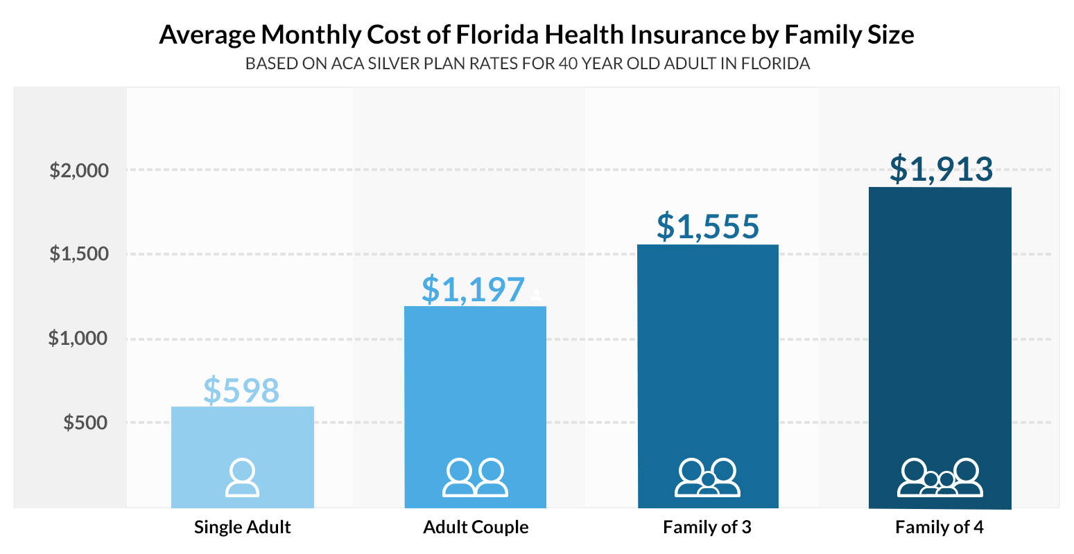 Get Affordable Health Insurance Quotes For Individuals Families Fl
