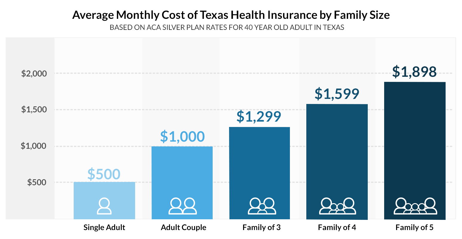 Compare budget friendly short term health insurance plans for individuals and families in Texas that can be applied for in minutes and cancelled any time. Best for temporary gaps in medical coverage but many plan durations can also be had for up to 36 months.
