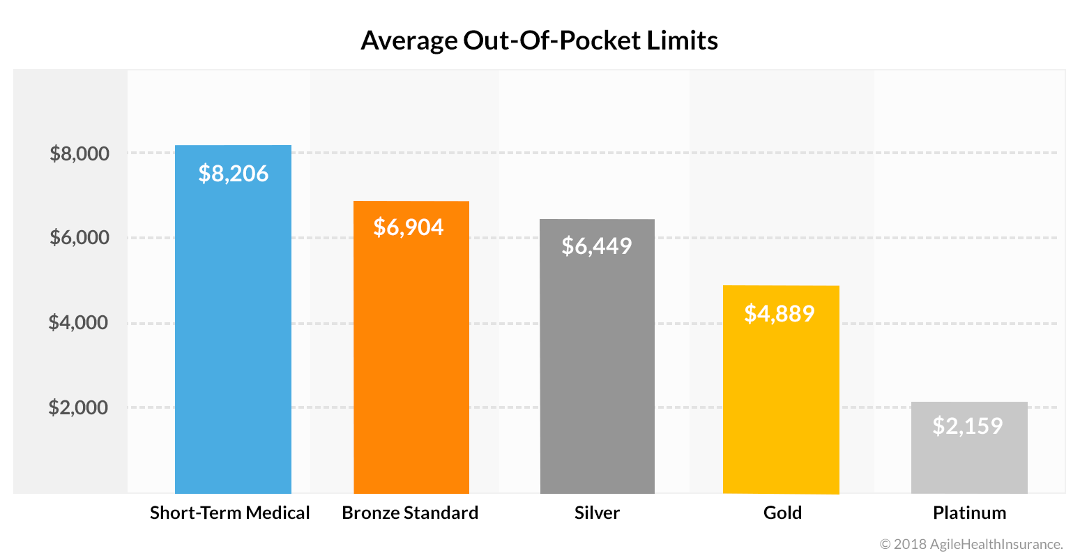 Average Out-Of-Pocket Limits