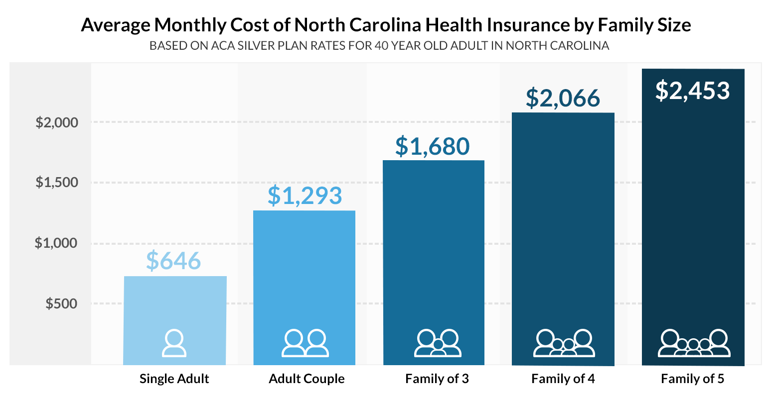 Cheap health insurance plans in North Carolina with other health insurance options. Compare affordable plans for any individual, family, or business budget. Get a free quote in a few minutes. Short term health insurance bridges the temporary gap to OEP and can be cancelled anytime.