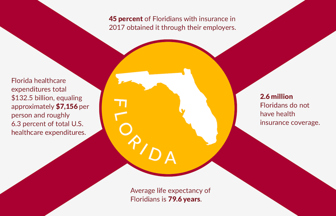 Affordable health insurance plans for individuals and families in Florida can be applied for in minutes and cancelled any time.