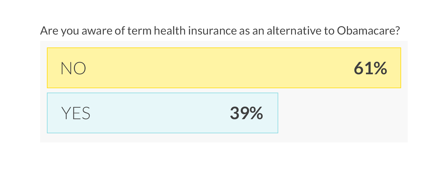 61% of the US is Short Term health insurance is an available alternative to Obamacare.