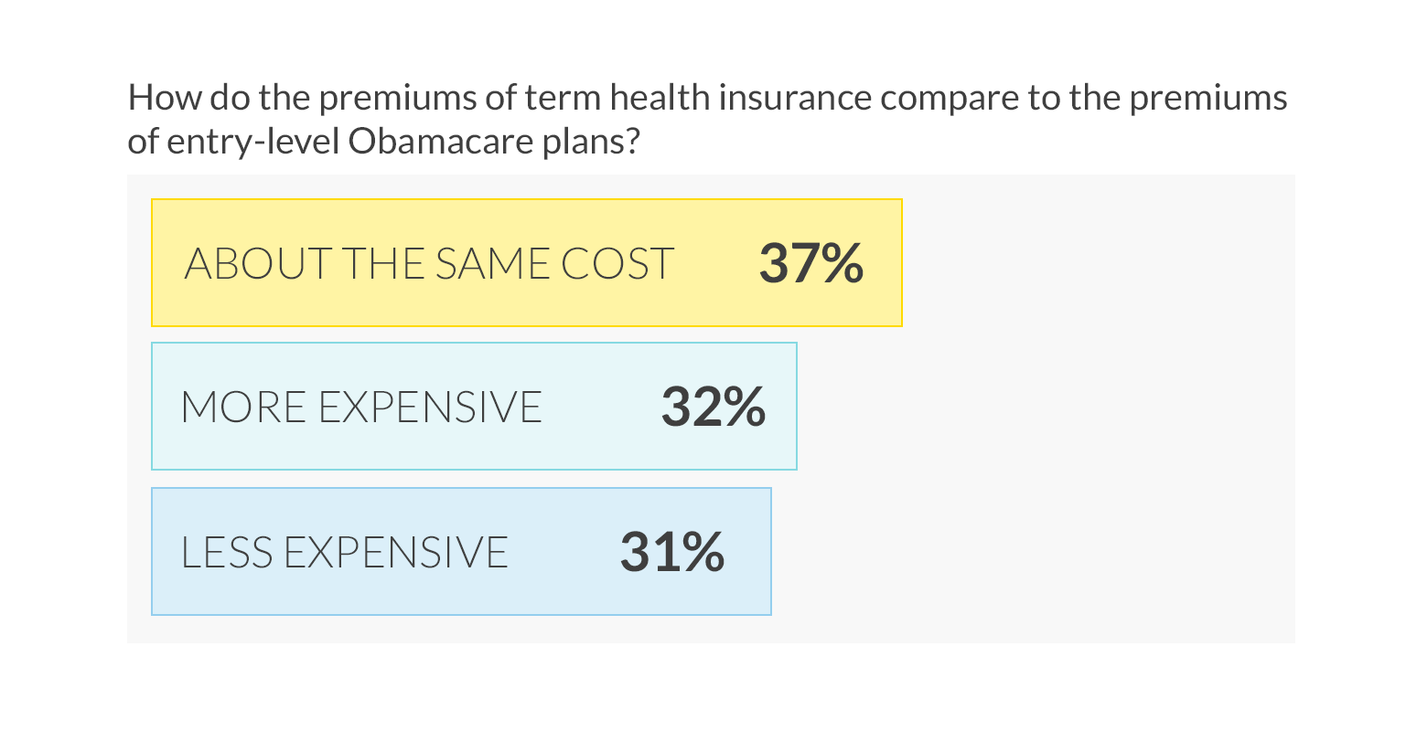 69% of the US incorrectly believe Short Term health insurance premiums are same or greater than Obamacare plan premiums.