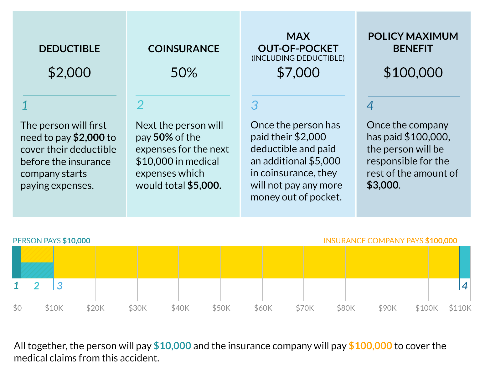 Example of how much the insurance policy pays
